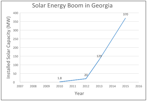 graph of solar energy capacity stats in Georgia 2010 to 2015