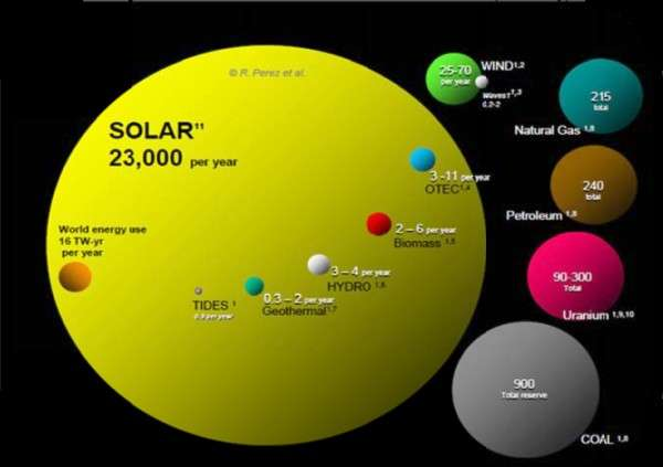 Energy capacity from solar compared to all other renewables and non-renewables