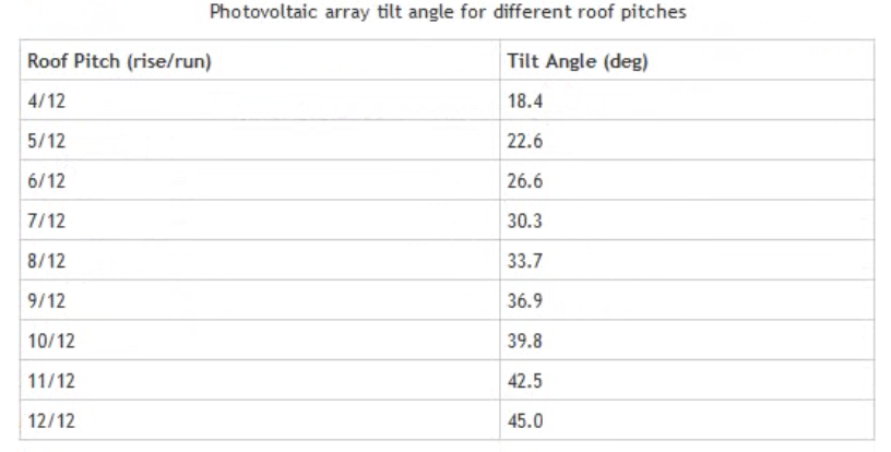 table of tilt angles for different roof pitches - vertical solar panel angles