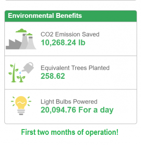 statistics showing how solar panels help environment with carbon dioxide saved, trees saved, light bulb equivalent