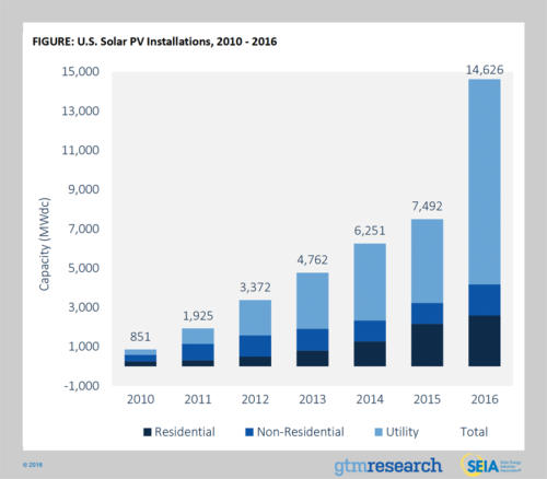 2017 Solar Energy Trends Data And Statistics Show The